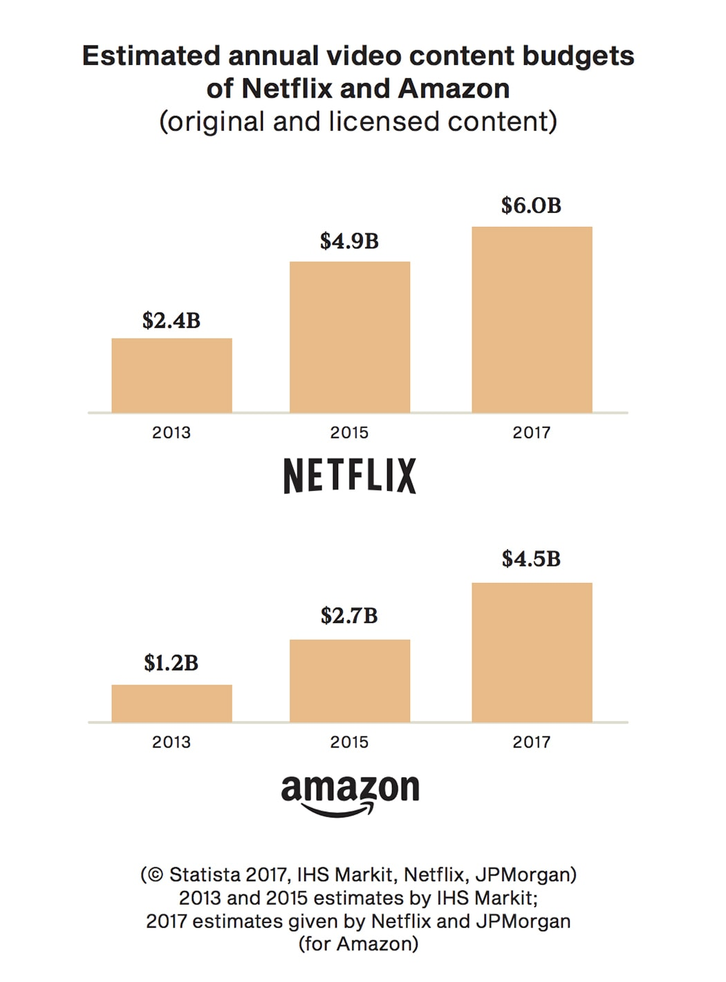 Estimated annual video content budgets of Netflix and Amazon