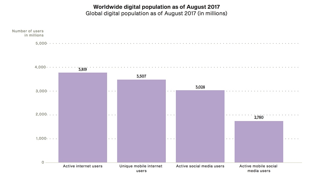 Worldwide digital population as of August 2017