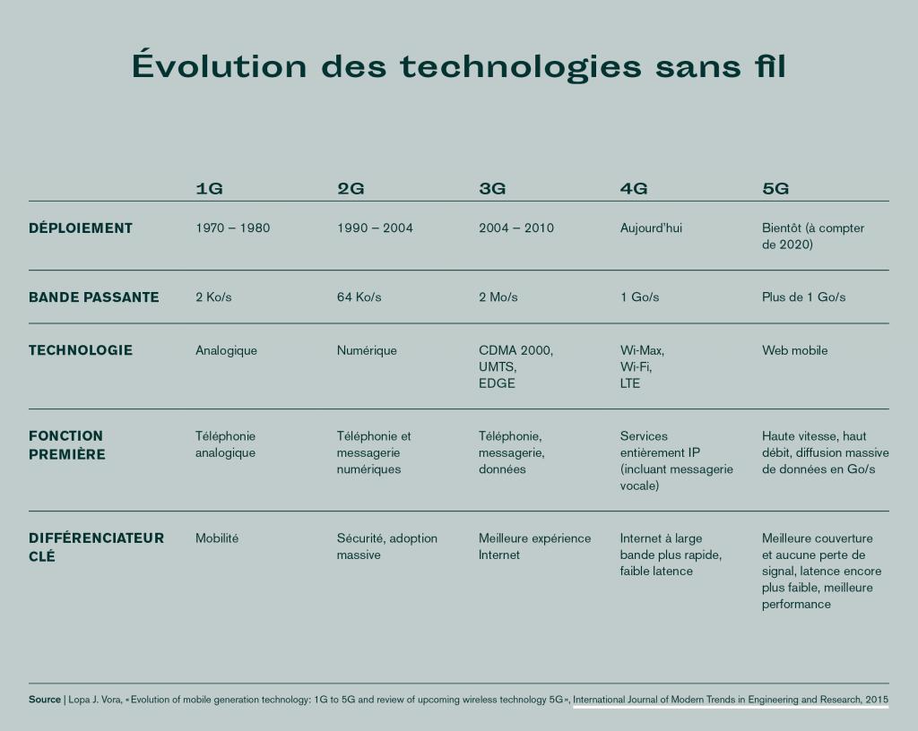 Évolution des technologies sans fil