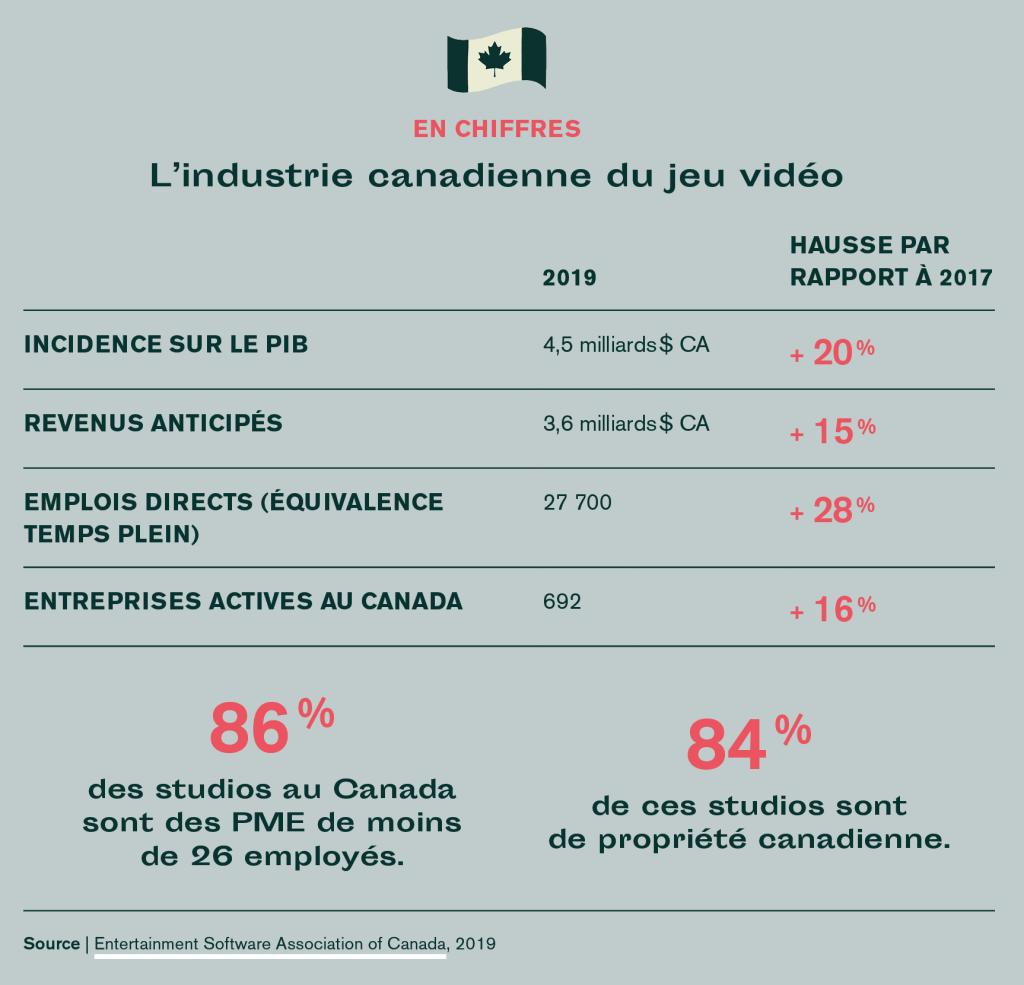 industrie canadienne du jeu vidéo