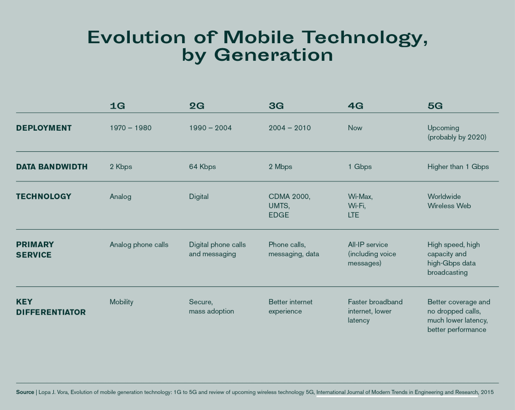 Evolution of mobile technology, by generation