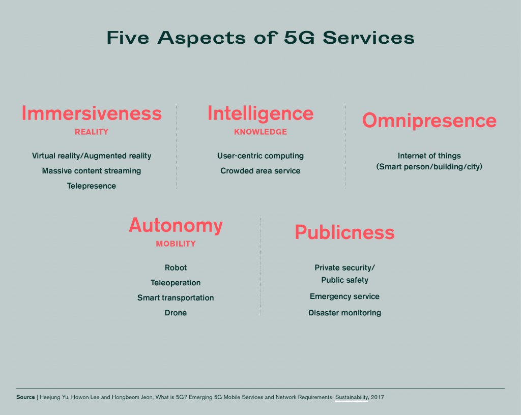 Five aspect of 5G services