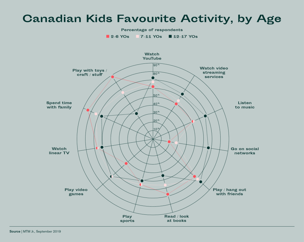 Canadian kids favourite activities by age