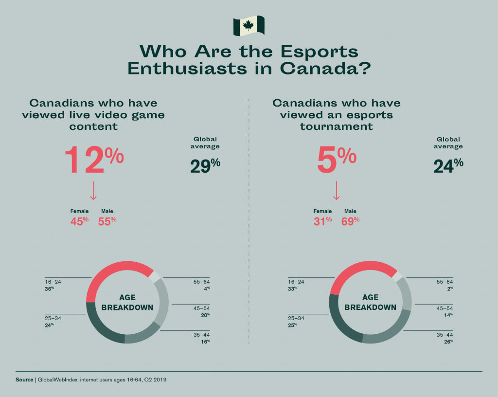 Esports enthusiats in Canada