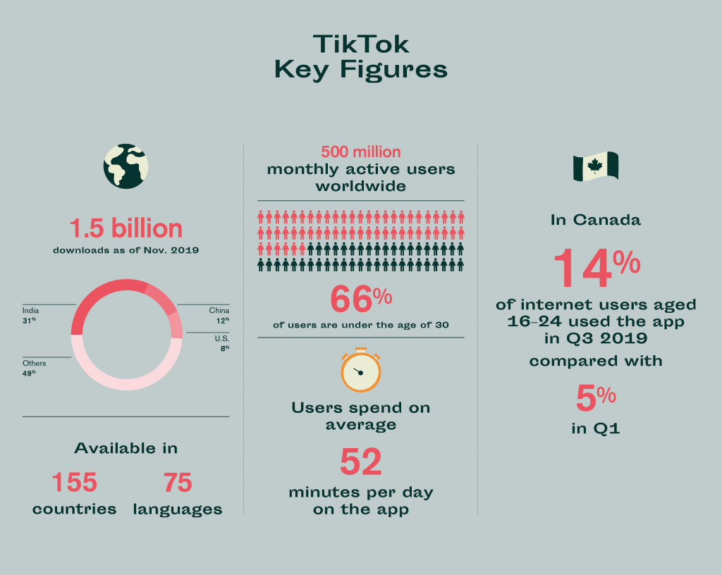 TikTok Key Figures