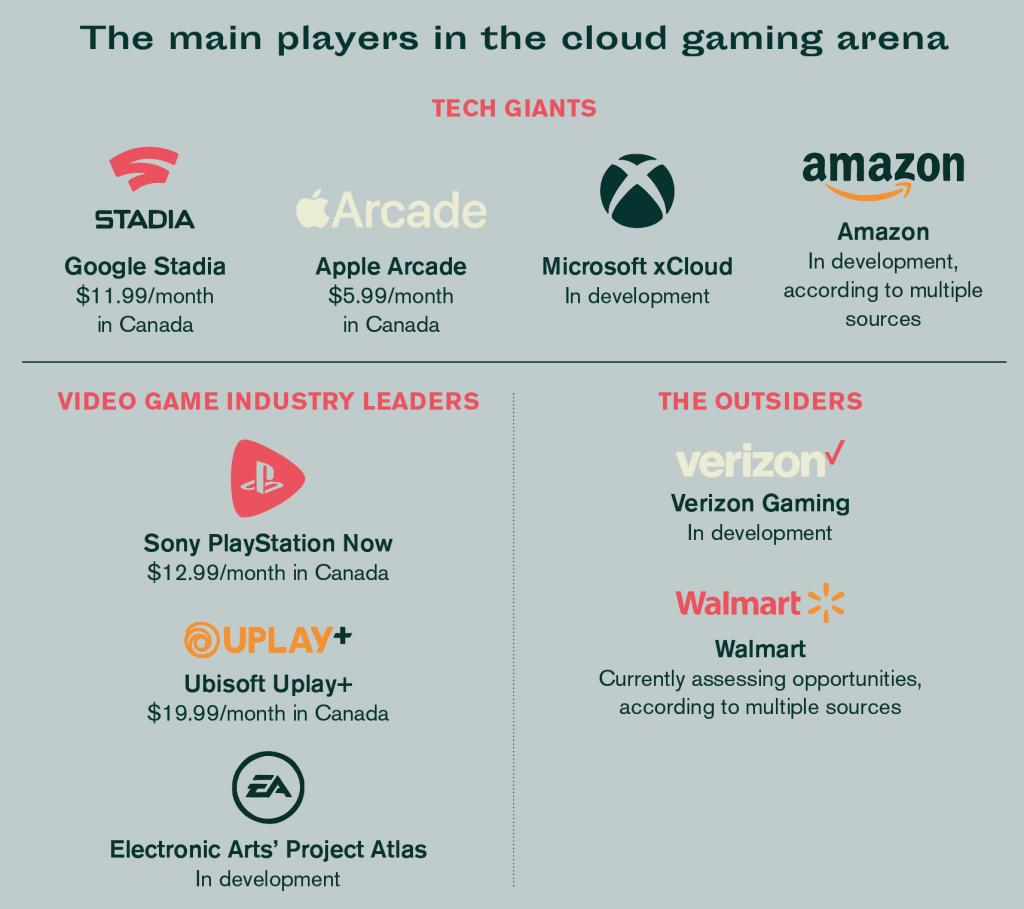 Main players in cloud gaming