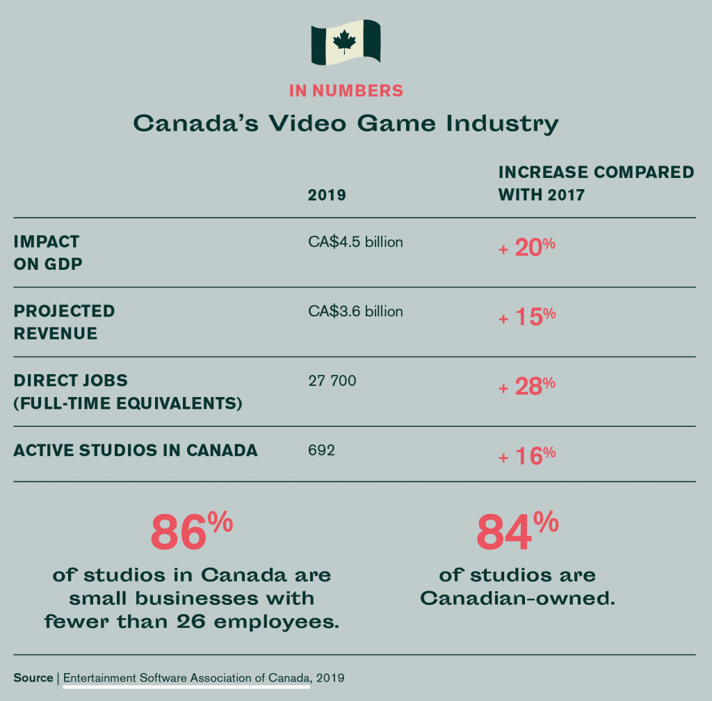 Canada video game industry by the numbers