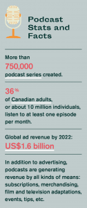podcast stats and facts