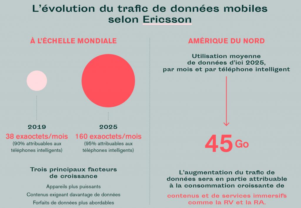 Évolution trafic données Ericsson