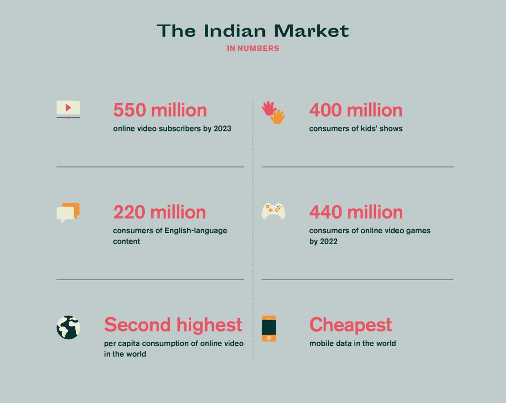 indian media market