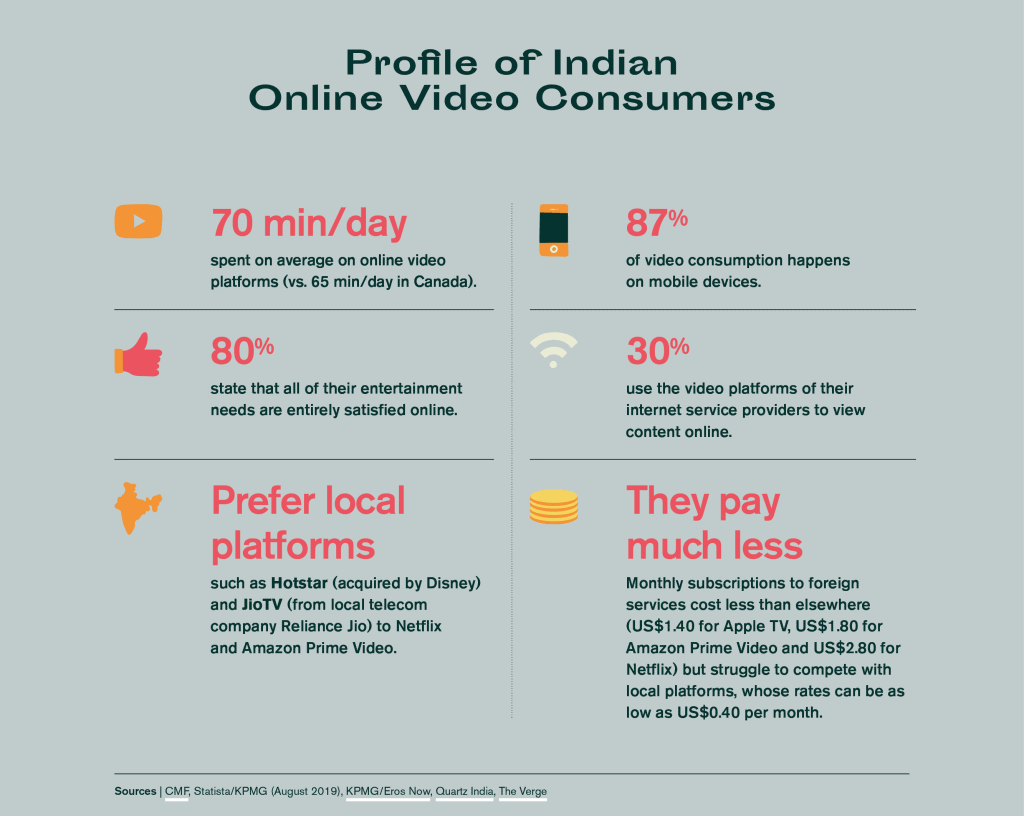 profile of indian online video consumers