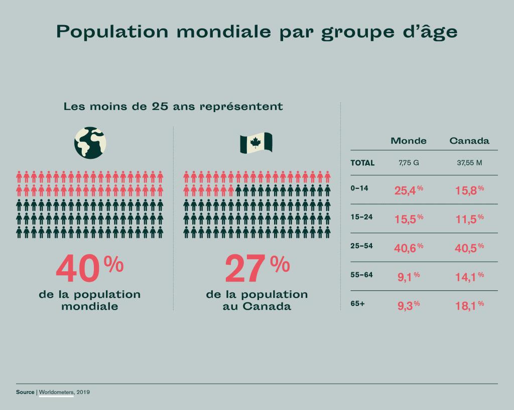 Population Mondiale et Canada par groupe d'âge