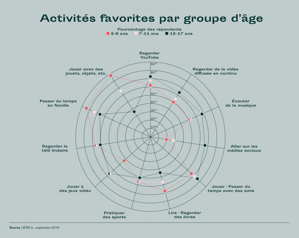 Activités favorites par groupe d'âge Canada génération alpha