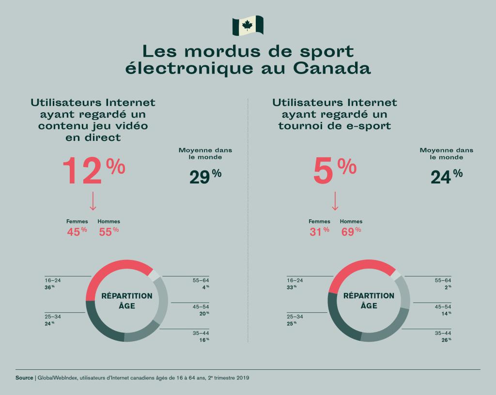 e-sports au canada tendances 2020