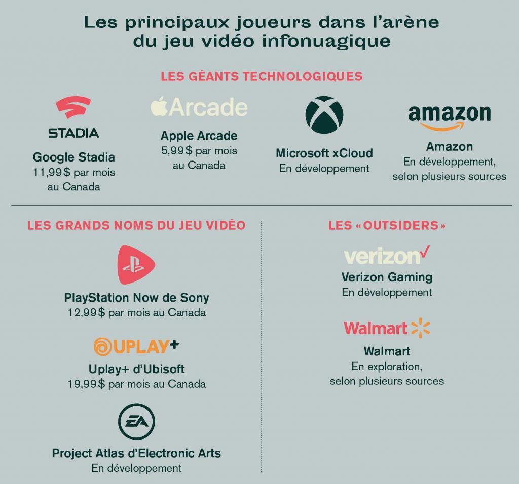 principaux joueurs en cloud gaming