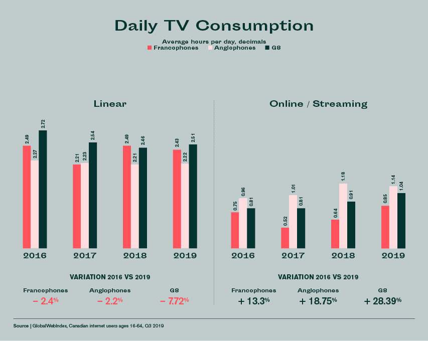 Daily TV consumption in Canada