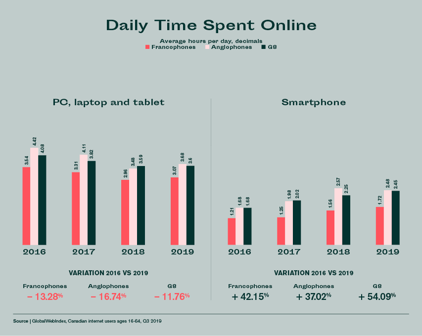 Daily time spend online canada