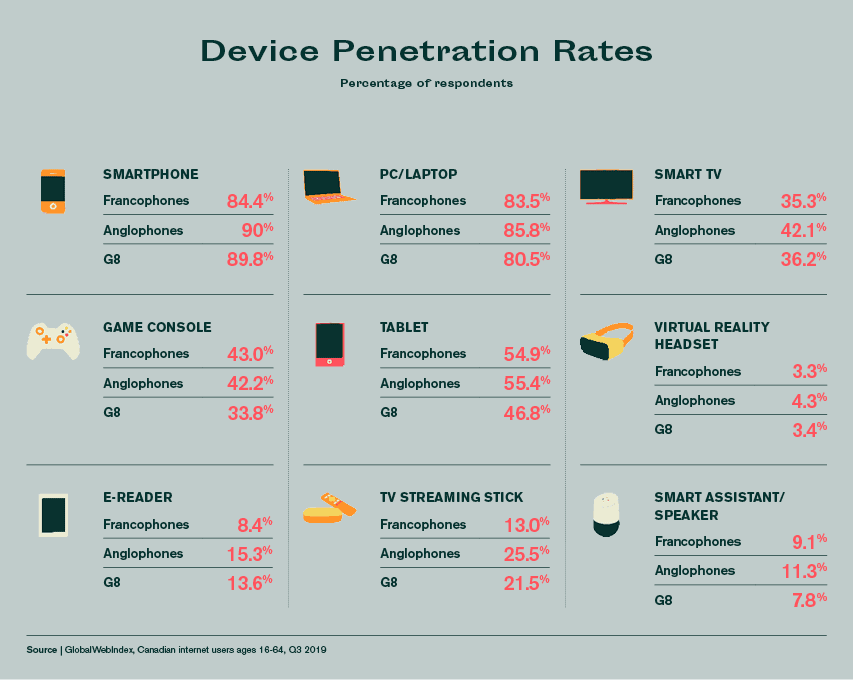 Device penetration rate canada