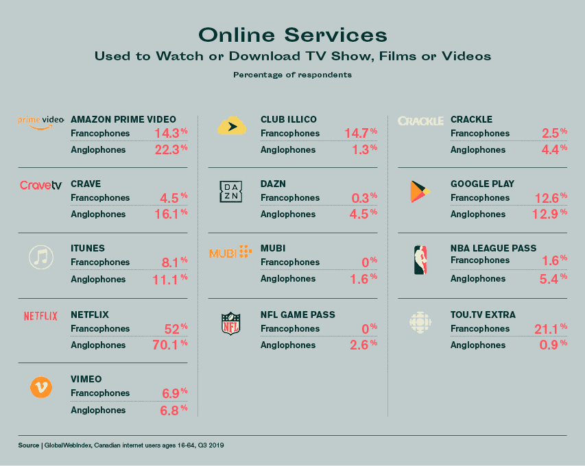 online services used to watch video in canada
