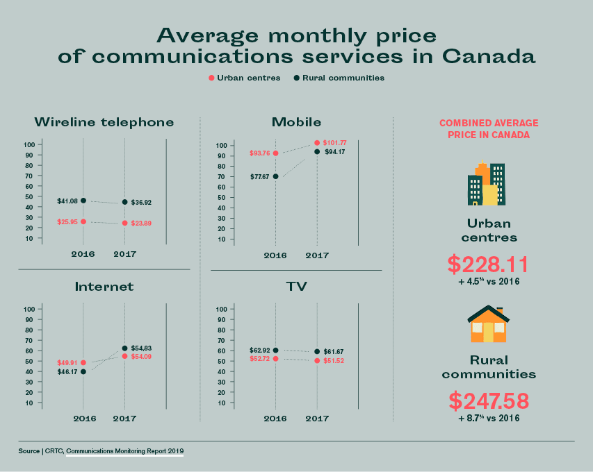 average monthly price for communications services in canada