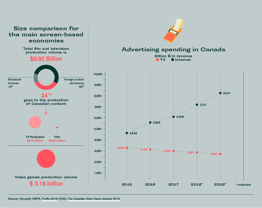 size comparison for screen based industries in canada