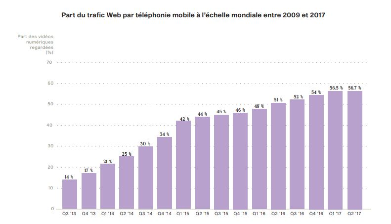 Population Trafic Web