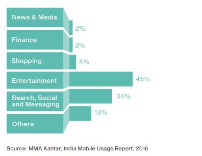 Your Market Is Everywhere - India - CMF Trends