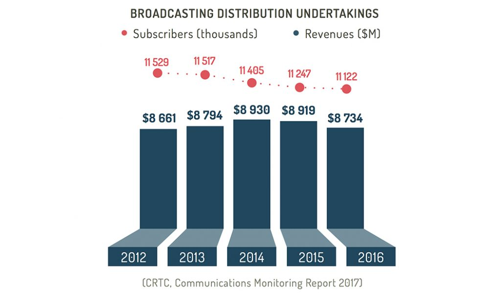 Broadcasting distribution undertakings: Subscribers and revenues from 2012 to 2016