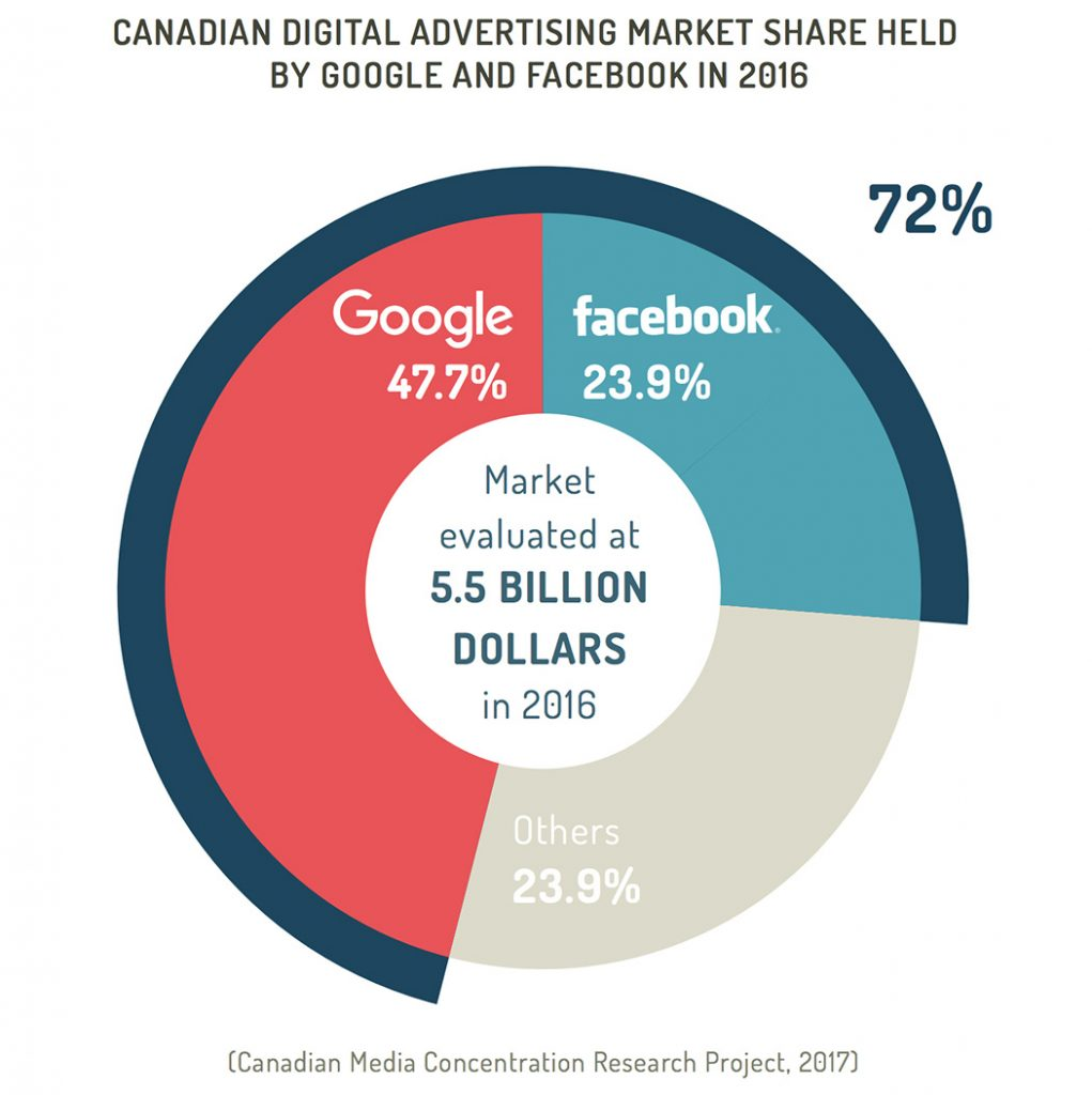 Canadian digital advertising market share held by Google and Facebook in 2016 according to the Canadian Media Concentration Research Project