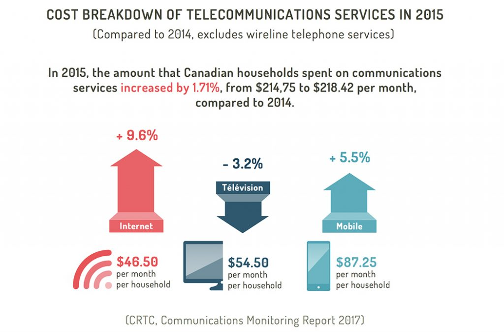 Cost breakdown of telecommunications services in 2015 in Canada (Internet, TV, Mobile)