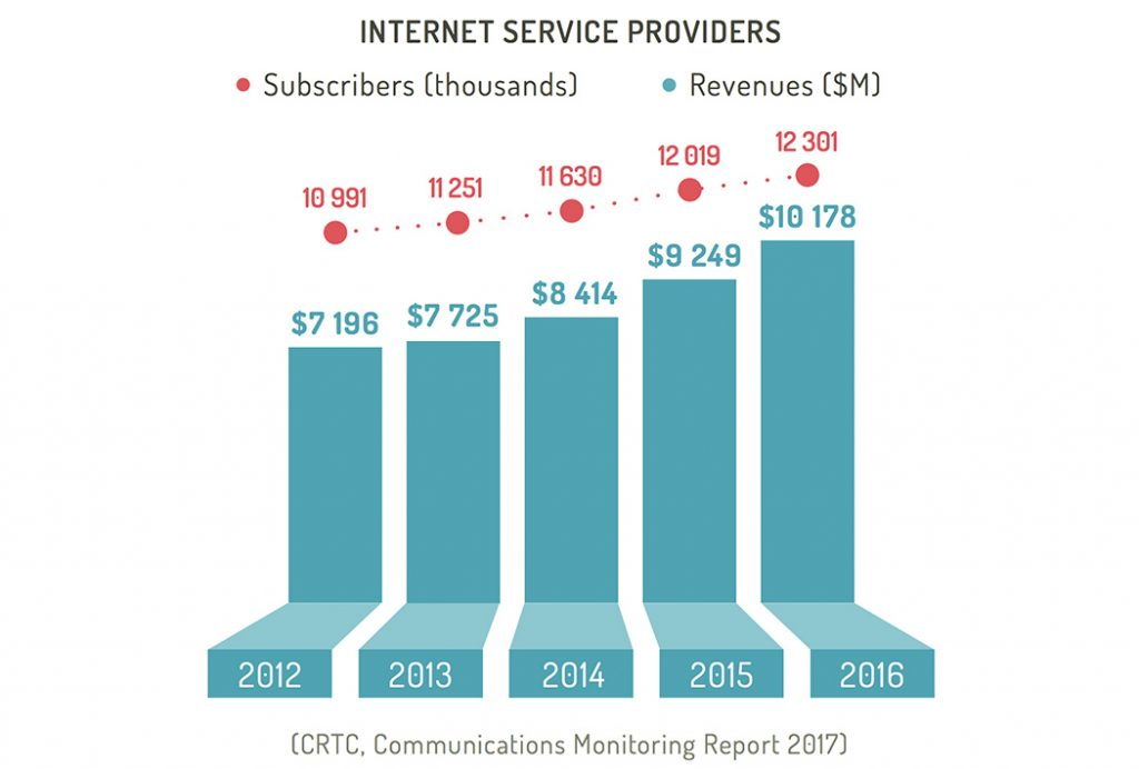Internet service providers in Canada: Subscribers and revenues from 2012 to 2016
