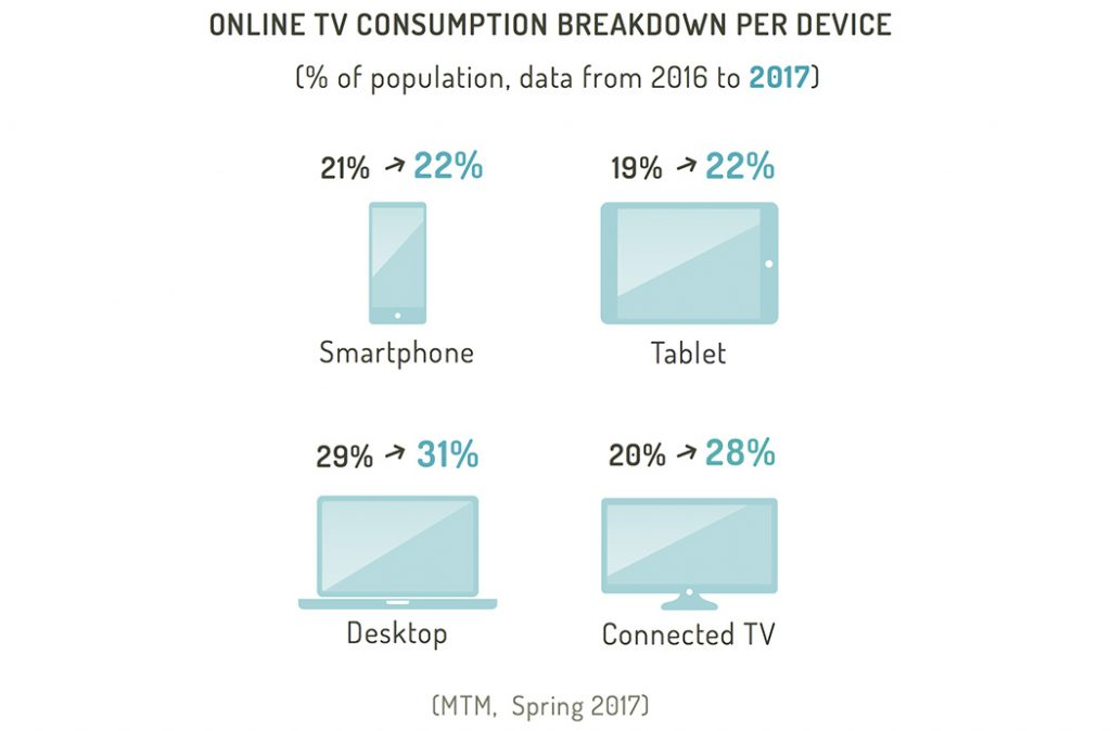 ONLINE TV CONSUMPTION - BREAKDOWN PER DEVICE