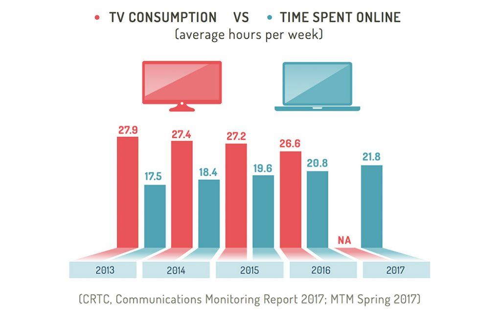 Online Consumption vs Time Spent Online in Canada in 2017