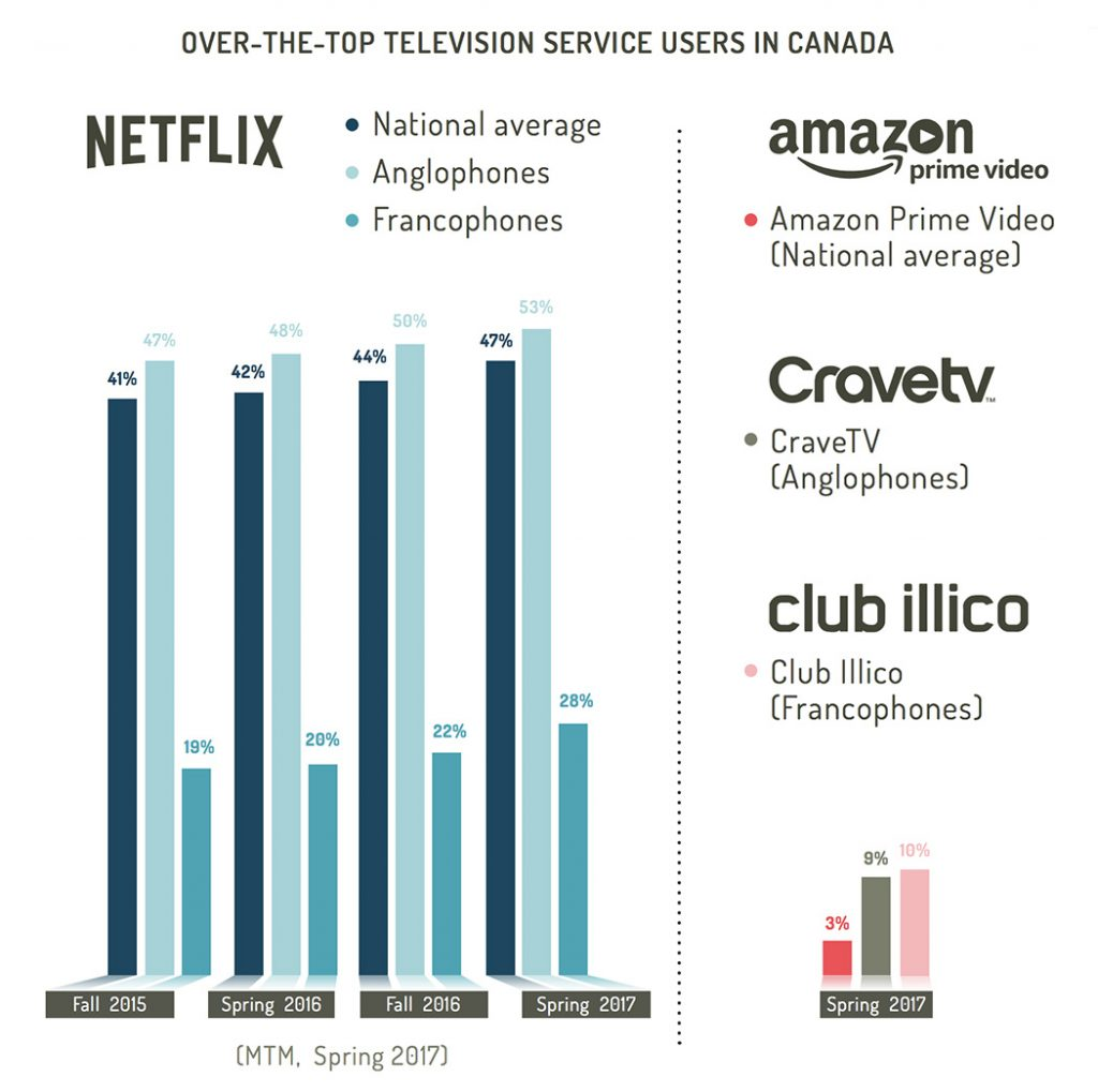 Over-the-top TV service users in Canada in 2017 (Netflix, Amazon Prime Video, CraveTV, Club Illico)