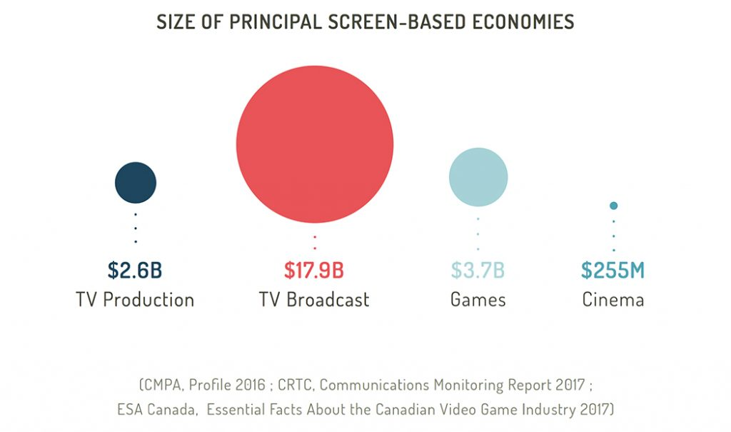 Size of principal screen-based economies in Canada