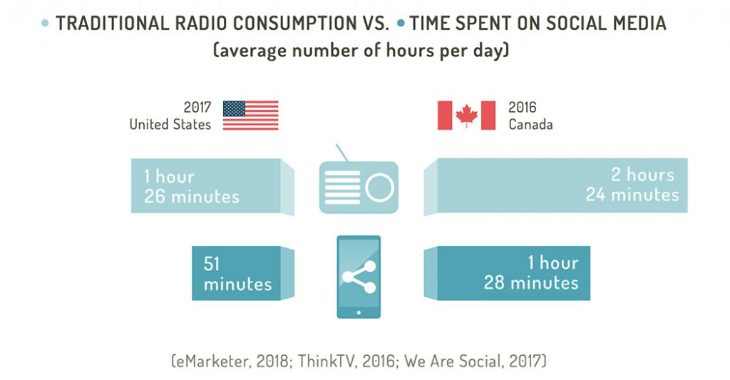 Traditional radio consumption vs time spent on social media (Canada vs US)