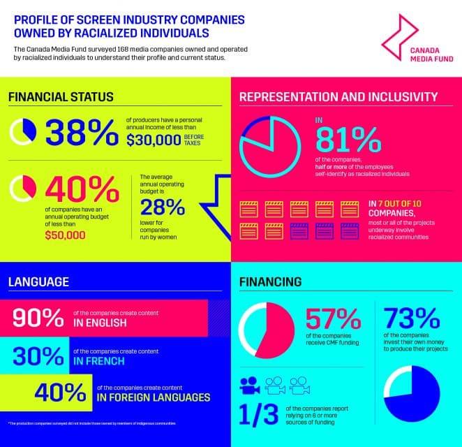 Infographics EN Complet