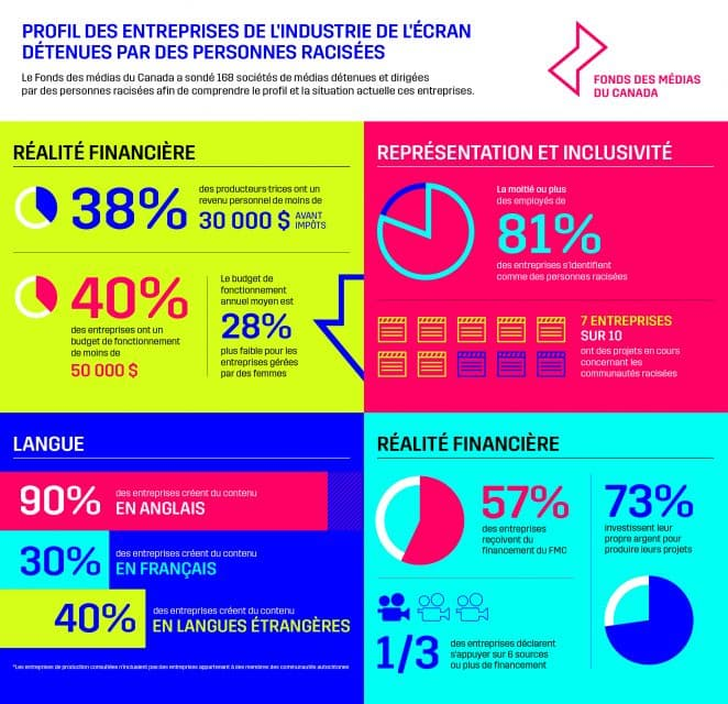 Infographics FR Complet