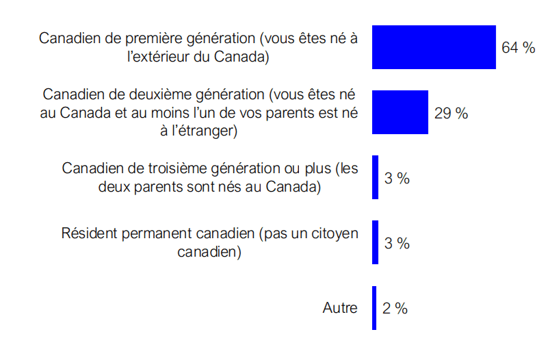 Generation Fr